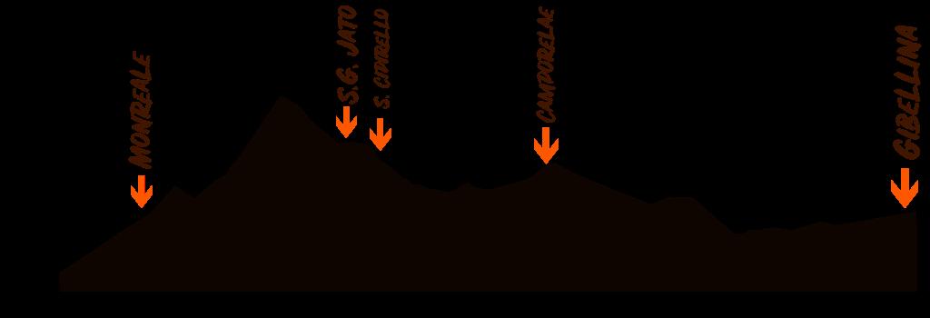 traccia della Sicily Divide 1var altimetria
