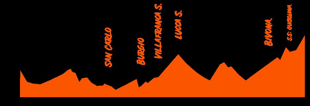 traccia della Sicily Divide 3 altimetria