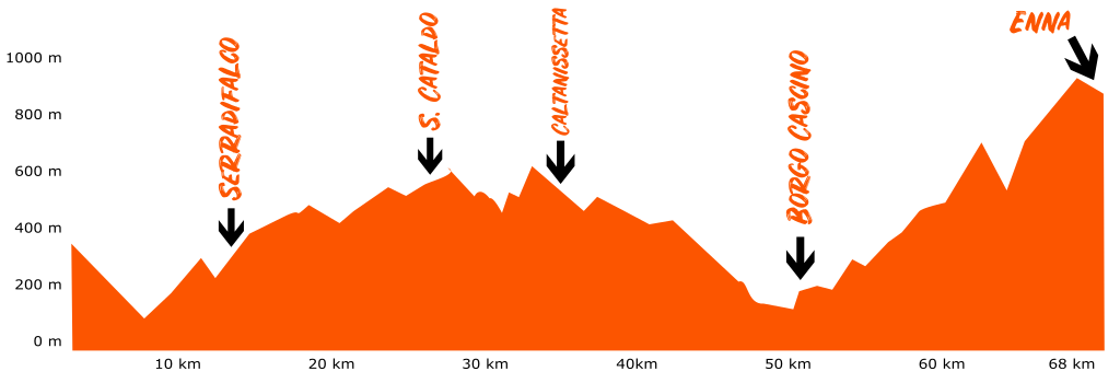 traccia della Sicily Divide 5 altimetria