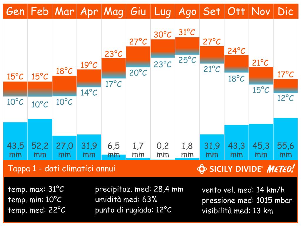 clima cicloturismo Sicily DIvide Tappa 1
