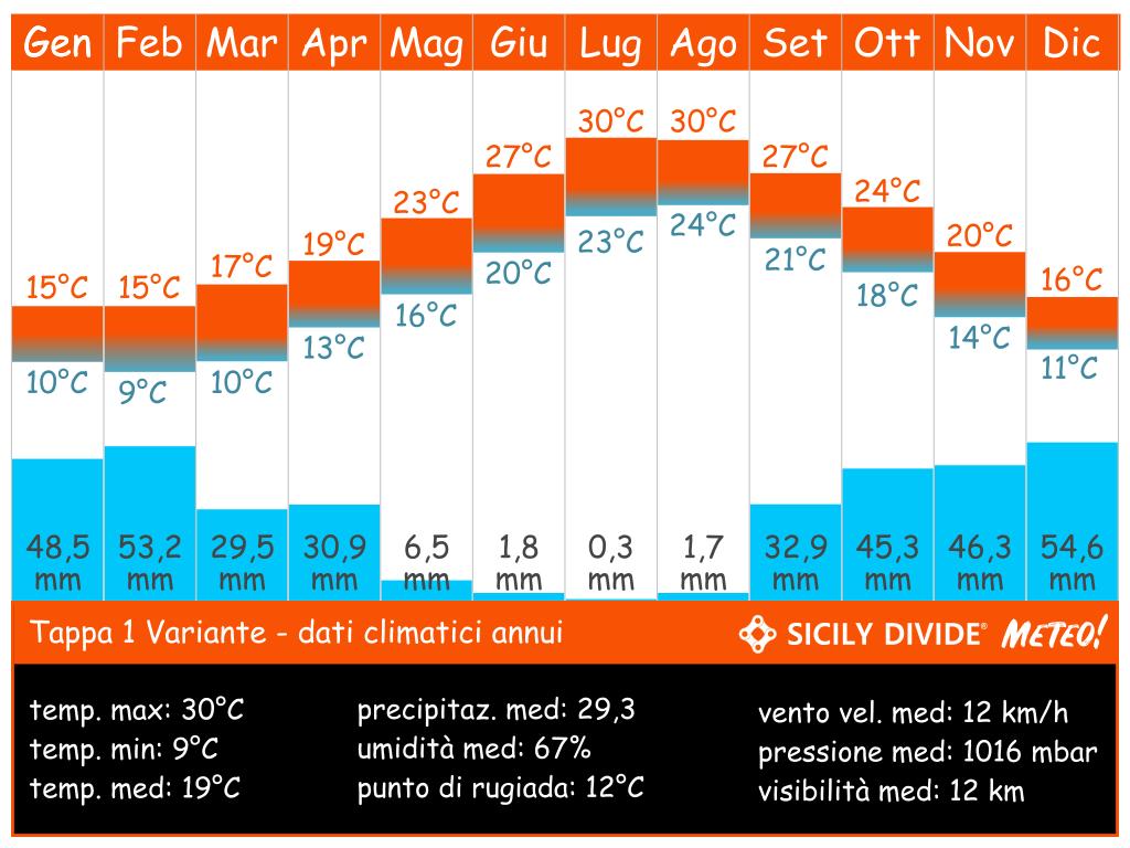 clima cicloturismo Sicily DIvide Tappa 1 variante