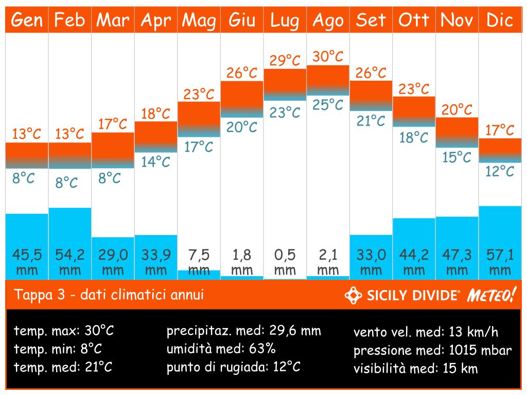 clima cicloturismo Sicily DIvide Tappa 3