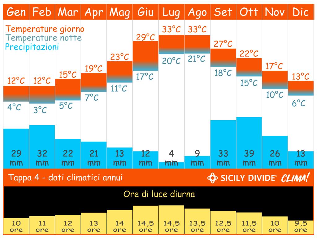 clima cicloturismo Sicily DIvide Tappa 4