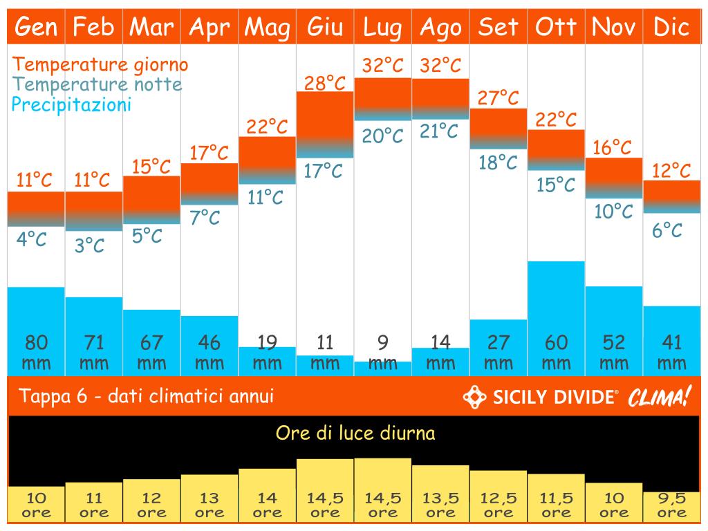 clima cicloturismo Sicily DIvide Tappa 6