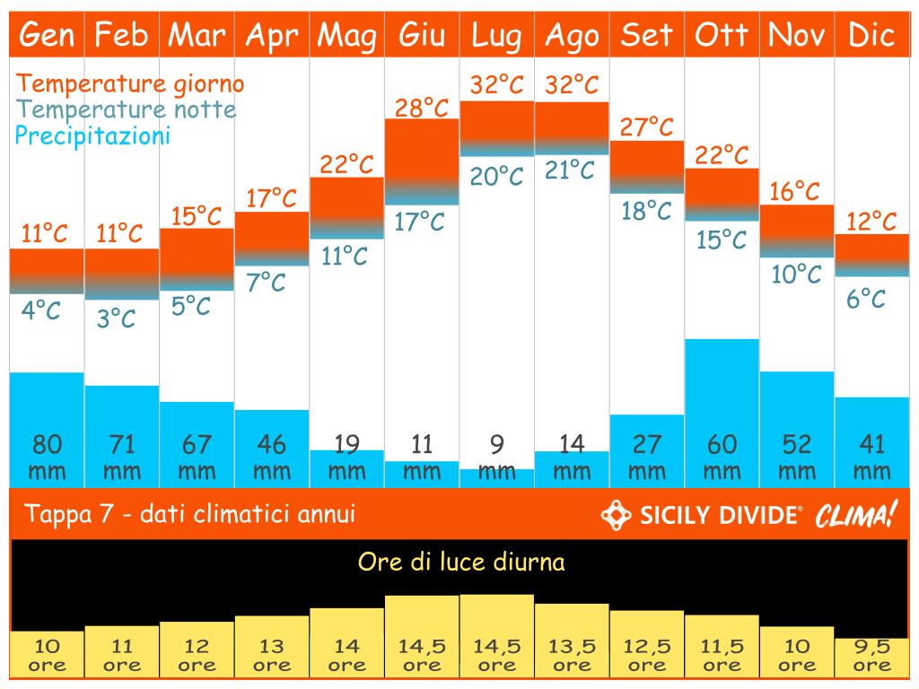 clima cicloturismo Sicily DIvide Tappa 7